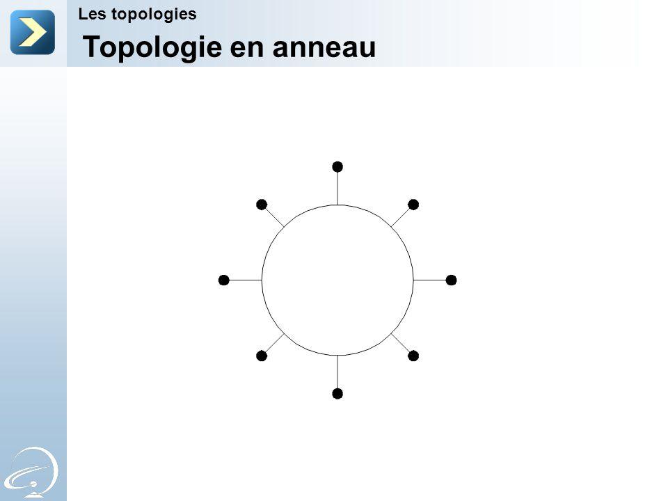 Topologie en anneau Les topologies 2-Apr-17 [Title of the course]
